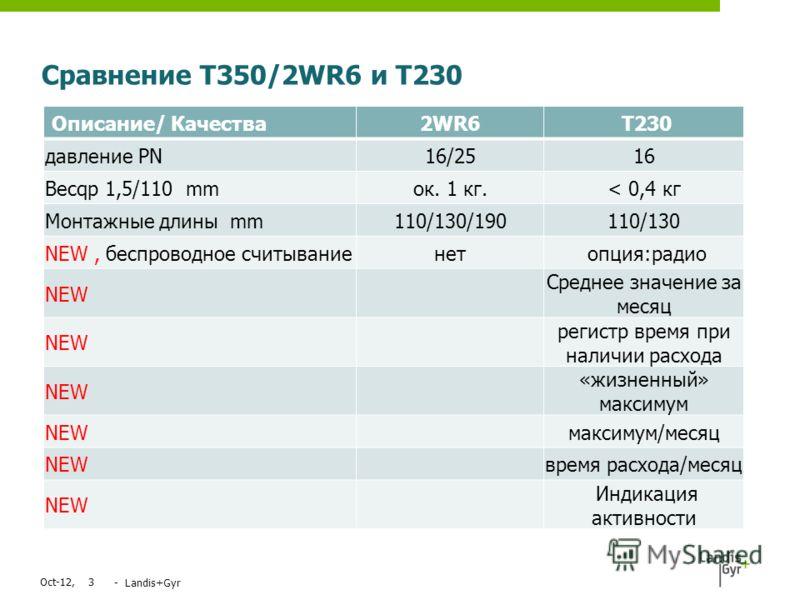 Jul-12,3 - Landis+Gyr Описание/ Качества 2WR6 T230 давление PN16/2516 Весqp 1,5/110 mmок. 1 кг.< 0,4 кг Монтажные длины mm110/130/190110/130 NEW, беспроводное считываниенет опция:радио NEW Среднее значение за месяц NEW регистр время при наличии расхо