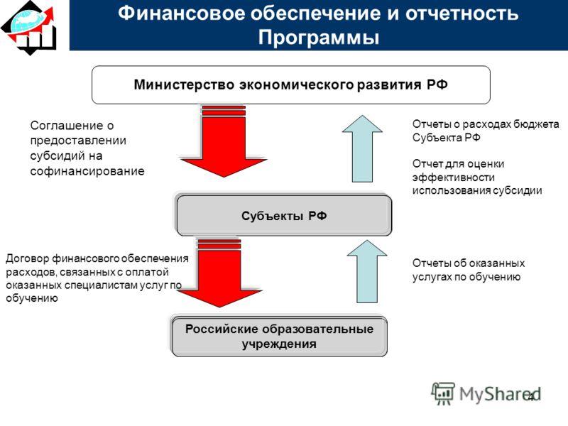 4 Министерство экономического развития РФ Субъекты РФ Российские образовательные учреждения Финансовое обеспечение и отчетность Программы Отчеты об оказанных услугах по обучению Соглашение о предоставлении субсидий на софинансирование Договор финансо