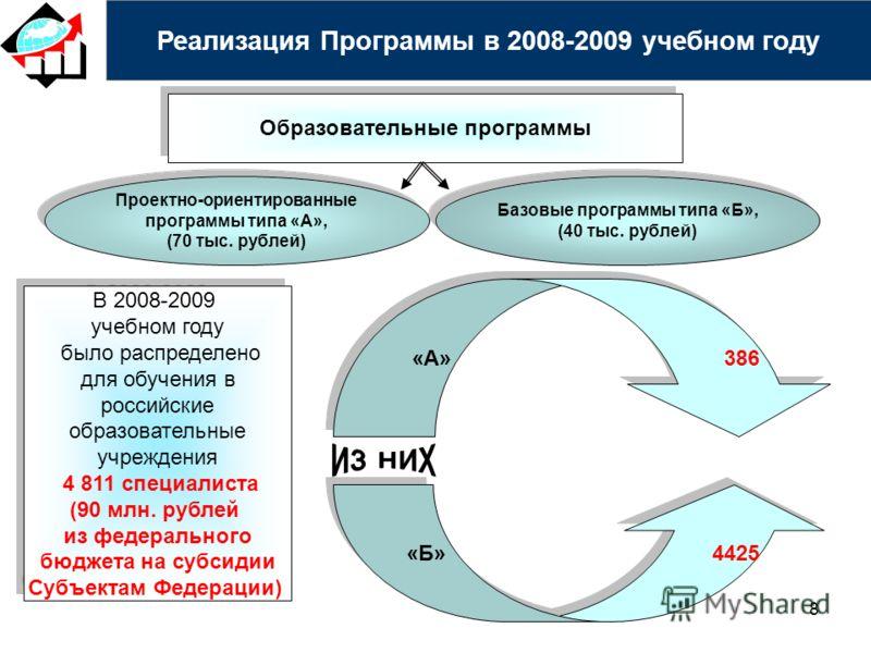 8 Образовательные программы Проектно-ориентированные программы типа «А», (70 тыс. рублей) Проектно-ориентированные программы типа «А», (70 тыс. рублей) Базовые программы типа «Б», (40 тыс. рублей) Базовые программы типа «Б», (40 тыс. рублей) Реализац
