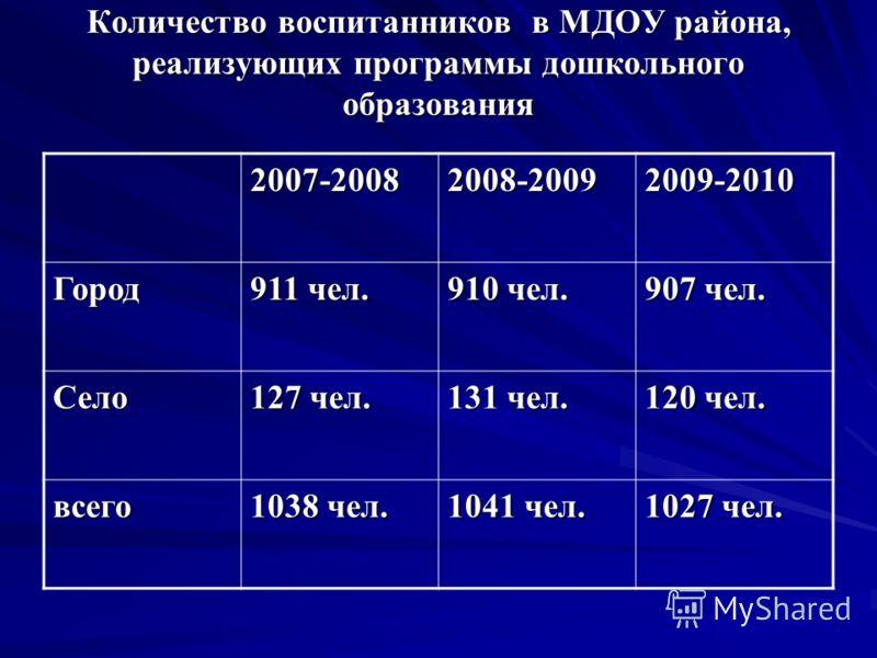 Количество воспитанников в МДОУ района, реализующих программы дошкольного образования 2007-20082008-20092009-2010 Город 911 чел. 910 чел. 907 чел. Село 127 чел. 131 чел. 120 чел. всего 1038 чел. 1041 чел. 1027 чел.