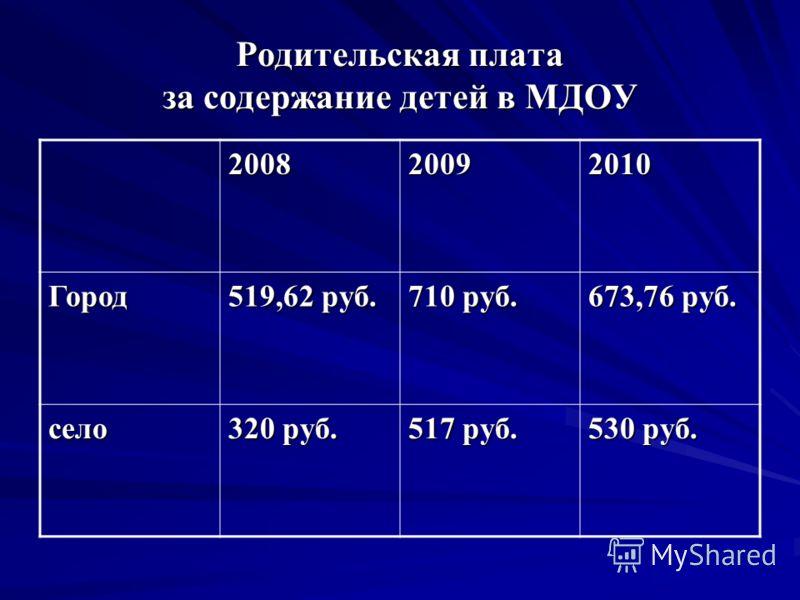Родительская плата за содержание детей в МДОУ 200820092010 Город 519,62 руб. 710 руб. 673,76 руб. село 320 руб. 517 руб. 530 руб.