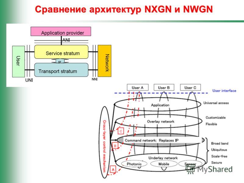 29 Сравнение архитектур NXGN и NWGN