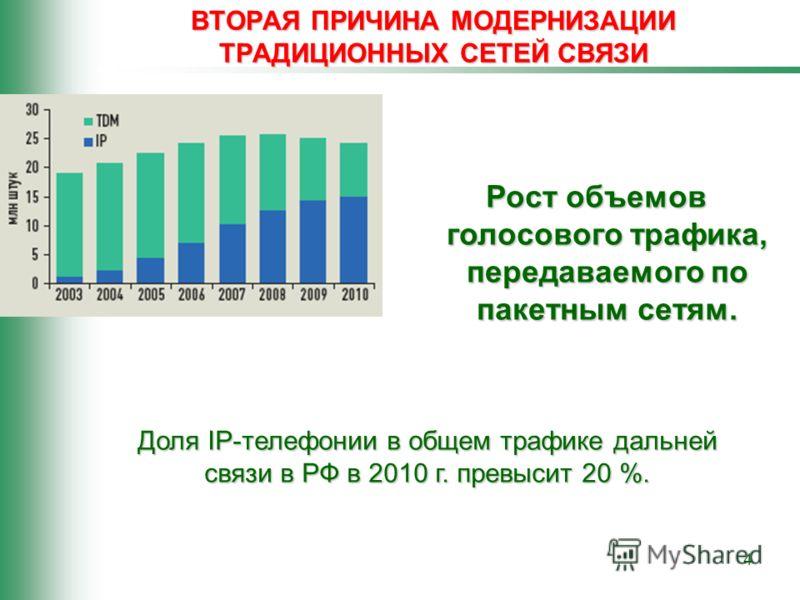 4 ВТОРАЯ ПРИЧИНА МОДЕРНИЗАЦИИ ТРАДИЦИОННЫХ СЕТЕЙ СВЯЗИ Рост объемов голосового трафика, передаваемого по пакетным сетям. Доля IP-телефонии в общем трафике дальней связи в РФ в 2010 г. превысит 20 %.