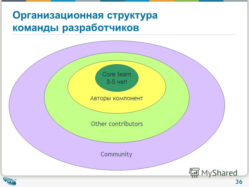 36 Community Организационная структура команды разработчиков Other contributors Авторы компонент Core team 3-5 чел