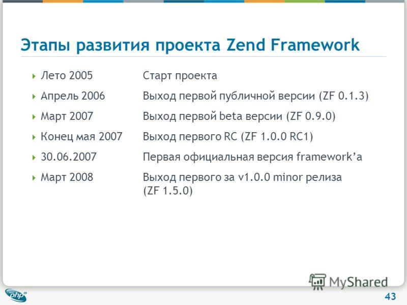 43 Этапы развития проекта Zend Framework Лето 2005Старт проекта Апрель 2006Выход первой публичной версии (ZF 0.1.3) Март 2007Выход первой beta версии (ZF 0.9.0) Конец мая 2007Выход первого RC (ZF 1.0.0 RC1) 30.06.2007Первая официальная версия framewo