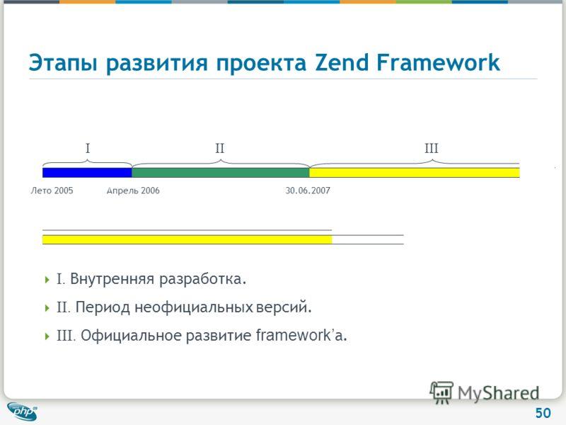 50 Этапы развития проекта Zend Framework Лето 2005Апрель 200630.06.2007 IIIIII I. Внутренняя разработка. II. Период неофициальных версий. III. Официальное развитие framework а.