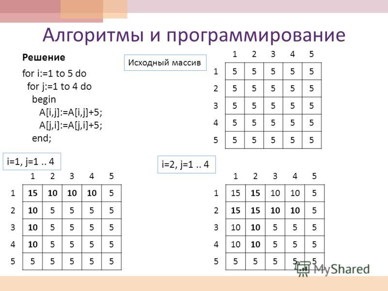 Алгоритмы и программирование Решение for i:=1 to 5 do for j:=1 to 4 do begin A[i,j]:=A[i,j]+5; A[j,i]:=A[j,i]+5; end; 12345 155555 255555 355555 455555 555555 Исходный массив 12345 1 1510 5 2 5555 3 5555 4 5555 5 55555 i=1, j=1.. 4 12345 1 15 10 5 2
