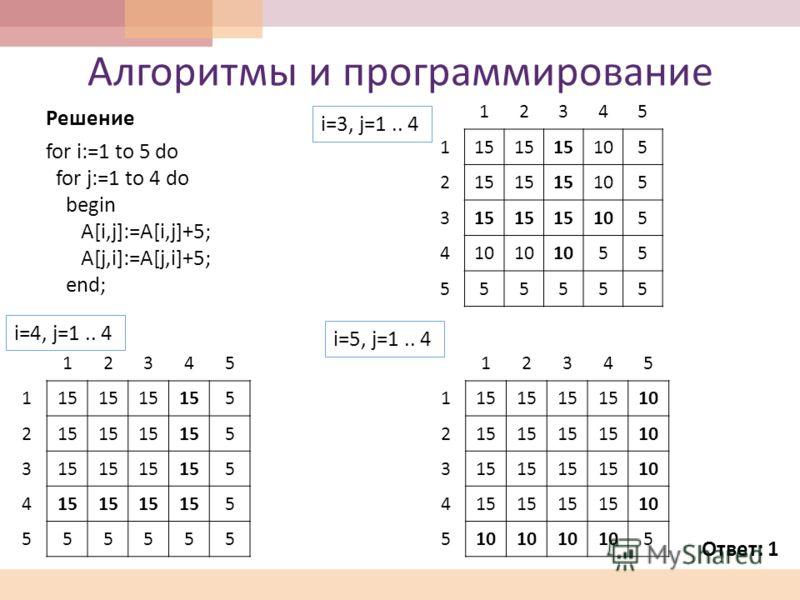 Алгоритмы и программирование Решение for i:=1 to 5 do for j:=1 to 4 do begin A[i,j]:=A[i,j]+5; A[j,i]:=A[j,i]+5; end; 12345 1 15 105 2 15 105 3 15 105 4 55 5 55555 12345 1 15 5 2 5 3 5 4 15155 5 55555 i=4, j=1.. 4 12345 1 15 10 2 15 10 3 15 10 4 15 1