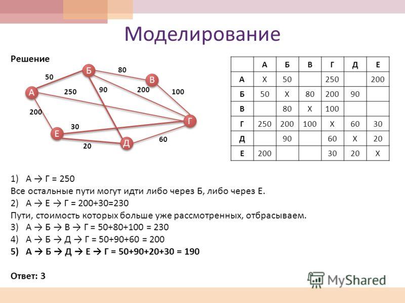 Моделирование Решение 1)А Г = 250 Все остальные пути могут идти либо через Б, либо через Е. 2)А Е Г = 200+30=230 Пути, стоимость которых больше уже рассмотренных, отбрасываем. 3)А Б В Г = 50+80+100 = 230 4)А Б Д Г = 50+90+60 = 200 5)А Б Д Е Г = 50+90