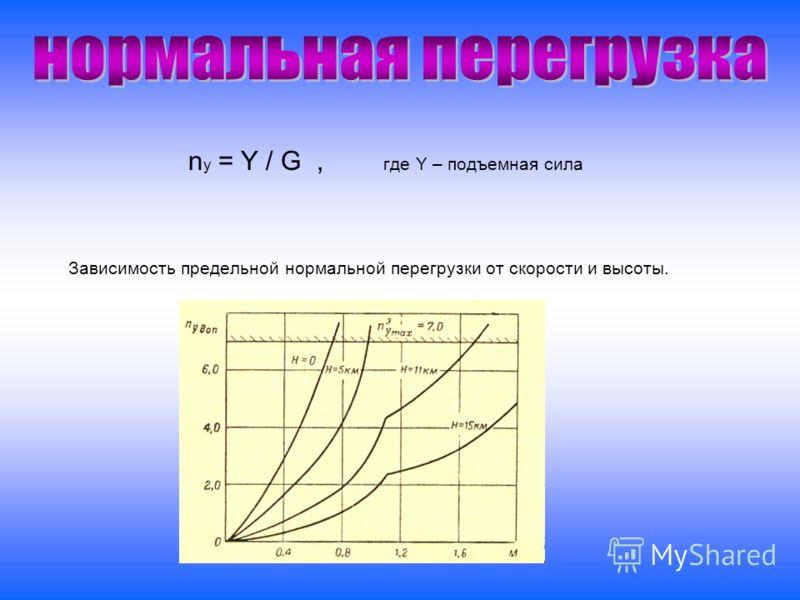n y = Y / G, где Y – подъемная сила Зависимость предельной нормальной перегрузки от скорости и высоты.