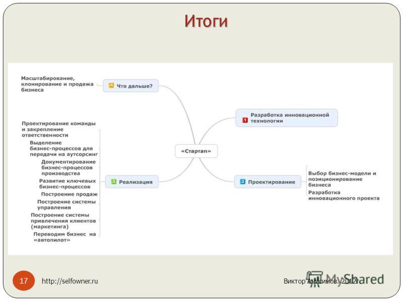 Итоги 17 http://selfowner.ru Виктор Анисимов. 2012г.