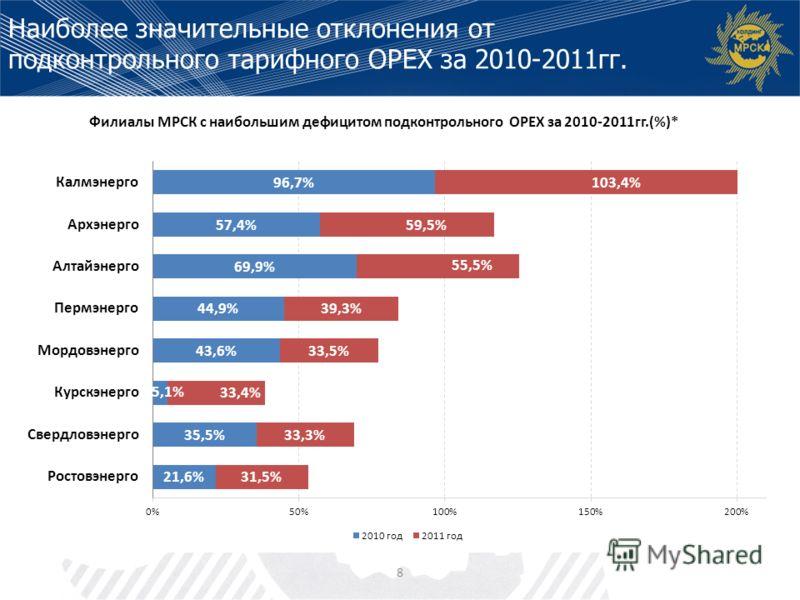 8 Филиалы МРСК с наибольшим дефицитом подконтрольного ОРЕХ за 2010-2011гг.(%)* Наиболее значительные отклонения от подконтрольного тарифного ОРЕХ за 2010-2011гг.