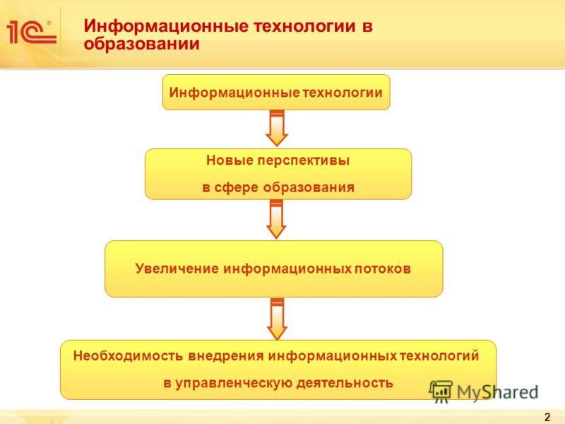 2 Информационные технологии в образовании Информационные технологии Новые перспективы в сфере образования Увеличение информационных потоков Необходимость внедрения информационных технологий в управленческую деятельность