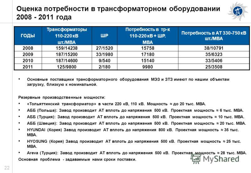 22 Оценка потребности в трансформаторном оборудовании 2008 - 2011 года Основные поставщики трансформаторного оборудования МЭЗ и ЗТЗ имеют по нашим объектам загрузку, близкую к номинальной. Резервные производственные мощности: «Тольяттинский трансформ