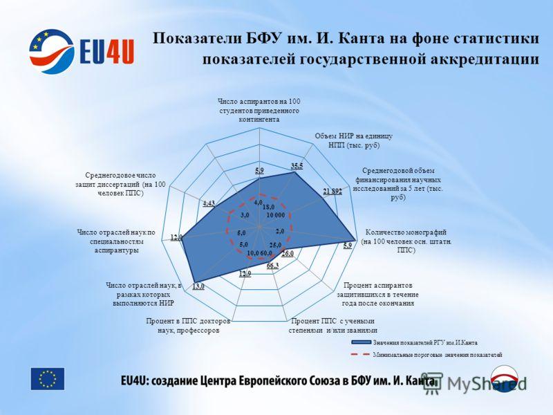 Показатели БФУ им. И. Канта на фоне статистики показателей государственной аккредитации