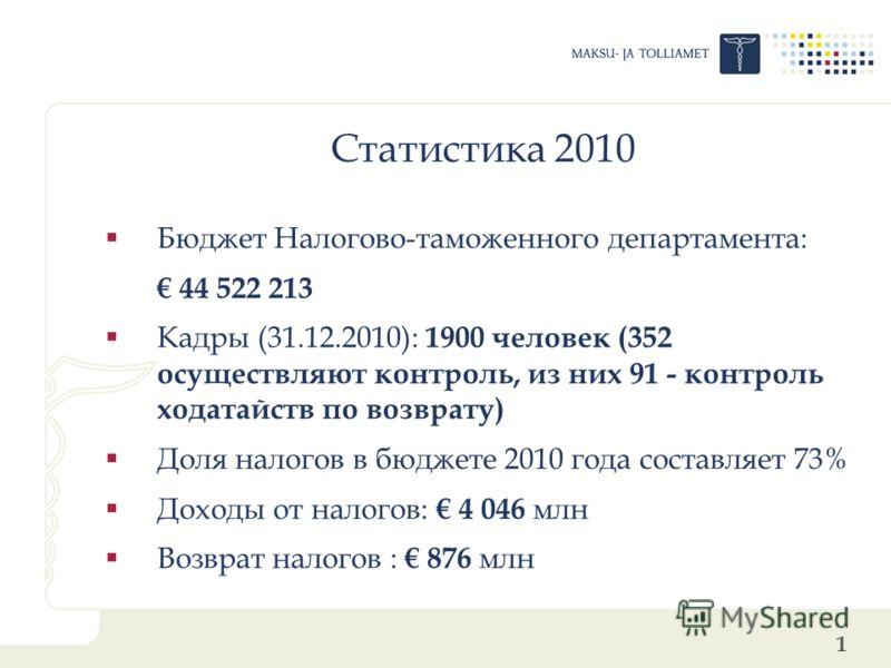 1 Статистика 2010 Бюджет Налогово-таможенного департамента: 44 522 213 Кадры (31.12.2010): 1900 человек (352 осуществляют контроль, из них 91 - контроль ходатайств по возврату) Доля налогов в бюджете 2010 года составляет 73% Доходы от налогов: 4 046