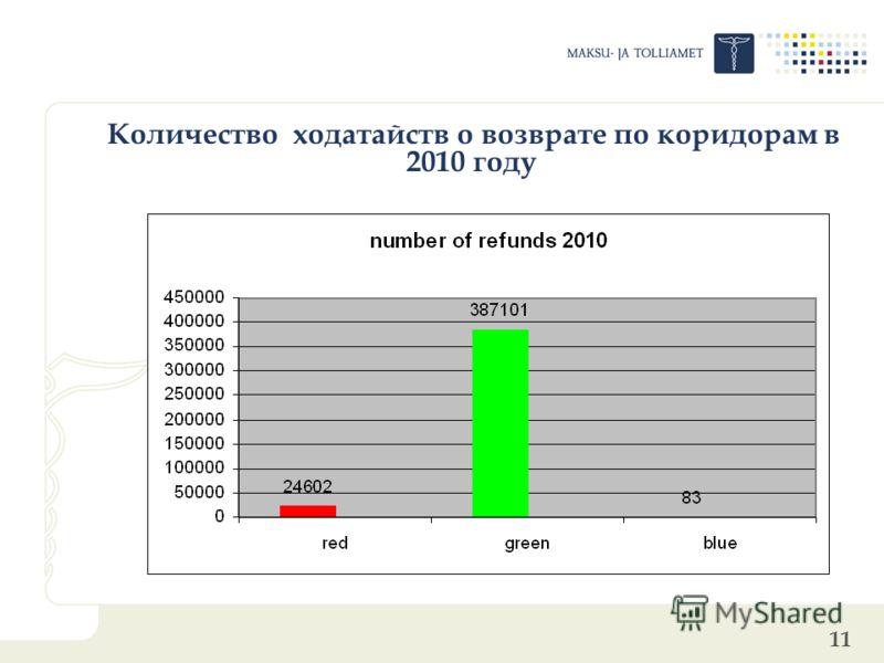 11 Количество ходатайств о возврате по коридорам в 2010 году