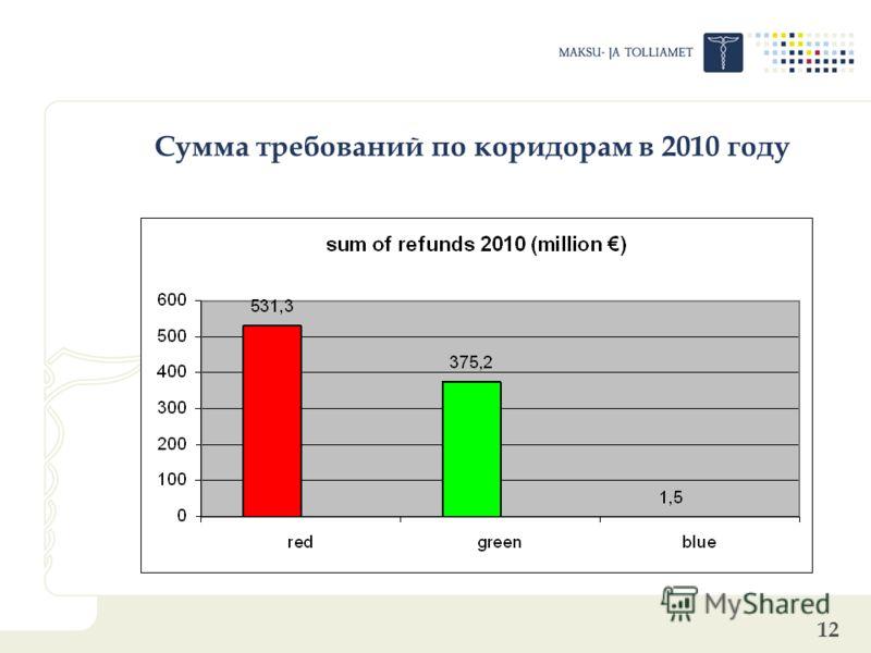 12 Сумма требований по коридорам в 2010 году