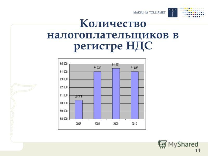 14 Количество налогоплательщиков в регистре НДС