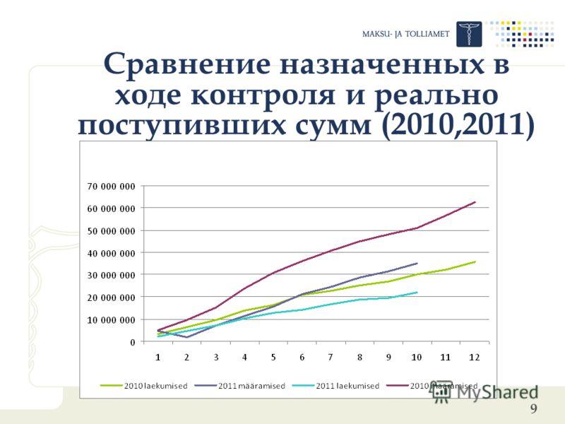 9 Сравнение назначенных в ходе контроля и реально поступивших сумм (2010,2011)