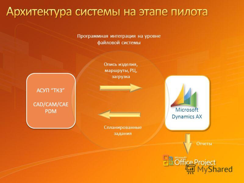 Microsoft Dynamics AX Microsoft Dynamics AX АСУП ТКЗ CAD/CAM/CAE PDM АСУП ТКЗ CAD/CAM/CAE PDM Опись изделия, маршруты, РЦ, загрузка Спланированные задания Программная интеграция на уровне файловой системы Отчеты