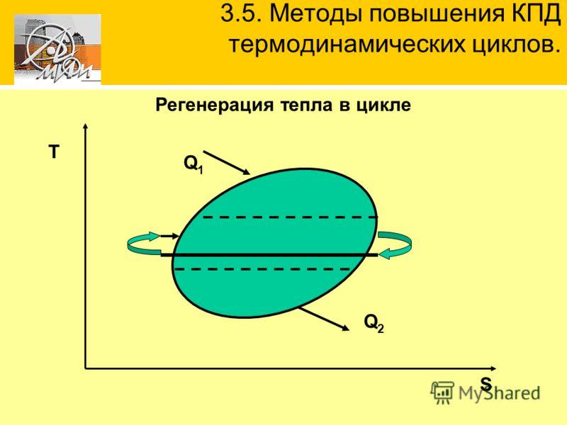 Регенерация тепла в цикле 3.5. Методы повышения КПД термодинамических циклов. S Т Q1Q1 Q2Q2