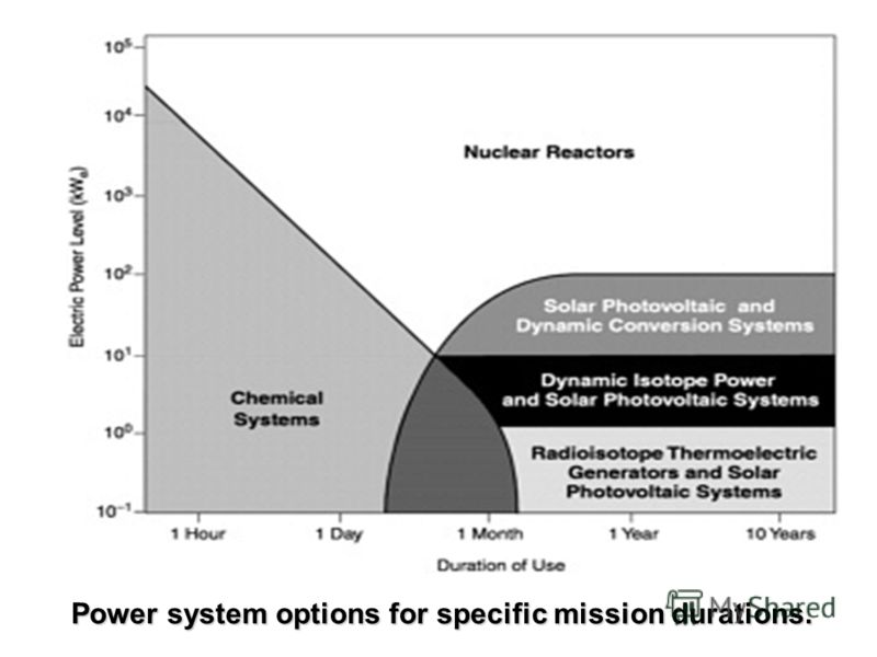Power system options for specific mission durations.