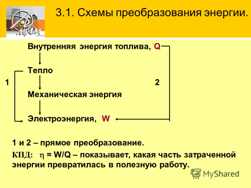 Внутренняя энергия топлива, Q Тепло 1 2 Механическая энергия Электроэнергия, W 1 и 2 – прямое преобразование. КПД: = W/Q – показывает, какая часть затраченной энергии превратилась в полезную работу. 3.1. Схемы преобразования энергии.