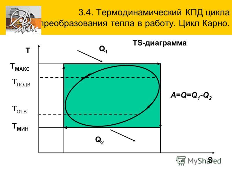 3.4. Термодинамический КПД цикла преобразования тепла в работу. Цикл Карно. S TS-диаграмма Q1Q1 Q2Q2 T МИН T МАКС Т T ПОДВ Т ОТВ A=Q=Q1-Q2A=Q=Q1-Q2