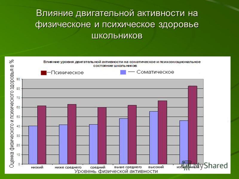 Влияние двигательной активности на физическоне и психическое здоровье школьников