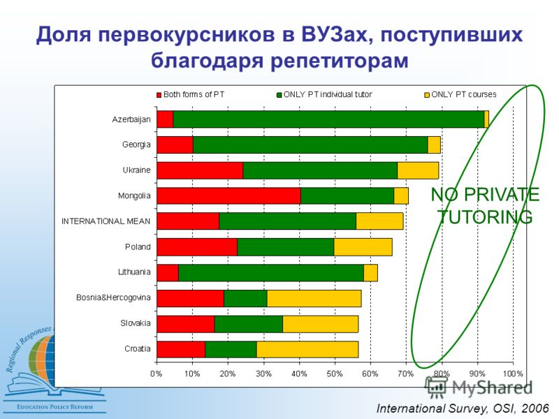 Доля первокурсников в ВУЗах, поступивших благодаря репетиторам NO PRIVATE TUTORING International Survey, OSI, 2006