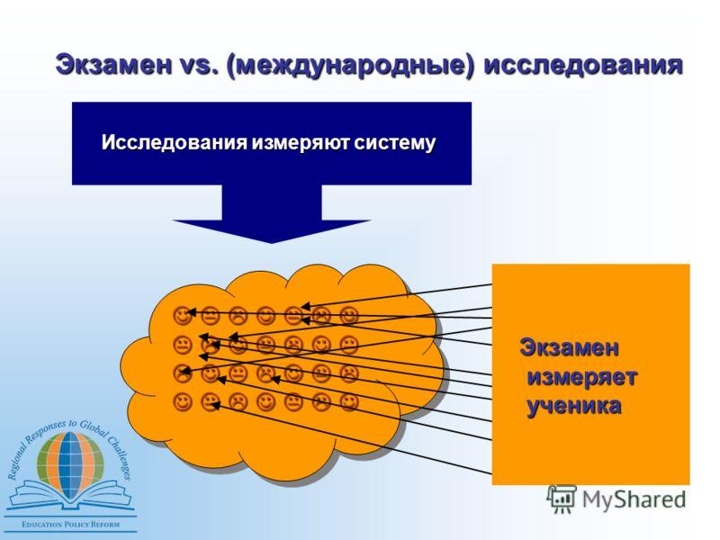 Экзамен vs. (международные) исследования Исследования измеряют систему Экзамен измеряет ученика Экзамен измеряет ученика