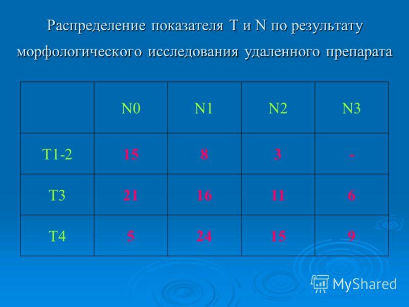 Распределение показателя T и N по результату морфологического исследования удаленного препарата N0N1N2N3 T1-21583- T32116116 T4524159