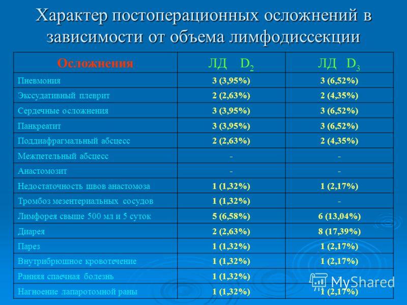 Характер постоперационных осложнений в зависимости от объема лимфодиссекции ОсложненияЛД D 2 ЛД D 3 Пневмония3 (3,95%)3 (6,52%) Экссудативный плеврит2 (2,63%)2 (4,35%) Сердечные осложнения3 (3,95%)3 (6,52%) Панкреатит3 (3,95%)3 (6,52%) Поддиафрагмаль