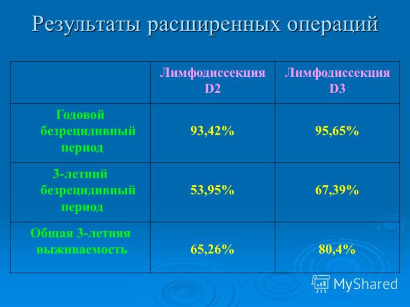 Результаты расширенных операций Лимфодиссекция D2 Лимфодиссекция D3 Годовой безрецидивный период 93,42%95,65% 3-летний безрецидивный период 53,95%67,39% Общая 3-летняя выживаемость65,26%80,4%