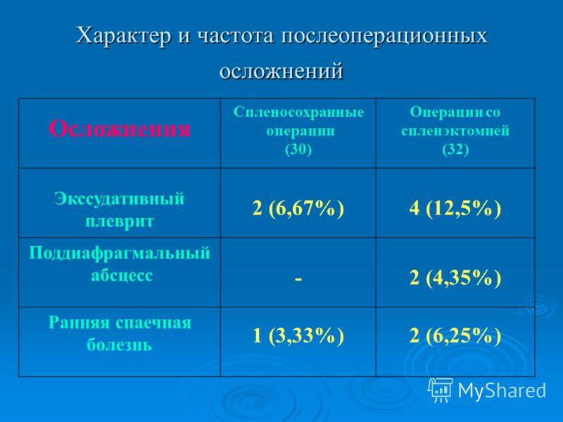 Характер и частота послеоперационных осложнений Осложнения Спленосохранные операции (30) Операции со спленэктомией (32) Экссудативный плеврит 2 (6,67%)4 (12,5%) Поддиафрагмальный абсцесс -2 (4,35%) Ранняя спаечная болезнь 1 (3,33%)2 (6,25%)