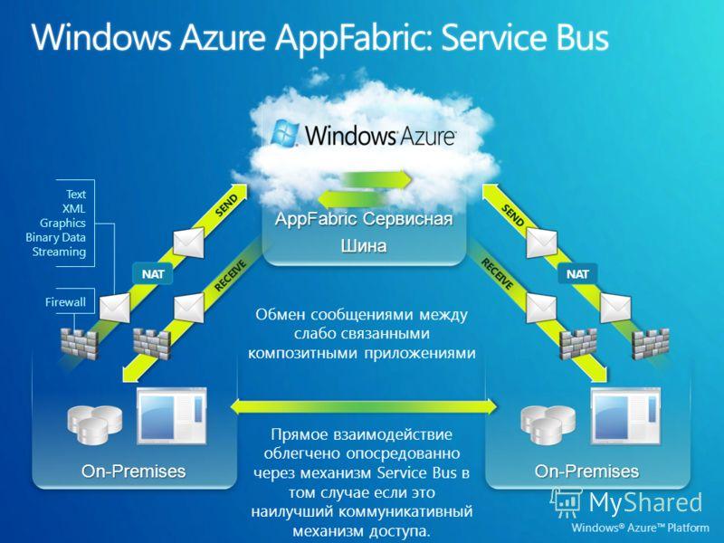Windows ® Azure Platform On-Premises AppFabric Сервисная ШинаOn-Premises SEND RECEIVE NAT Прямое взаимодействие облегчено опосредованно через механизм Service Bus в том случае если это наилучший коммуникативный механизм доступа. Обмен сообщениями меж