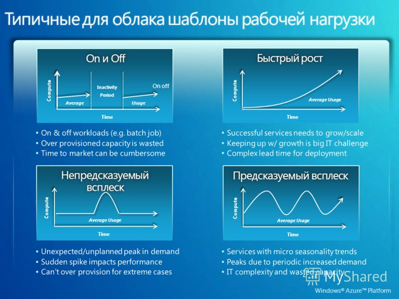 Windows ® Azure Platform On off Usage Compute Time Average Inactivity Period On и OffOn и Off Compute Time Непредсказуемый всплеск Average Usage Compute Time Быстрый ростБыстрый рост Compute Time Average Usage Предсказуемый всплескПредсказуемый вспле