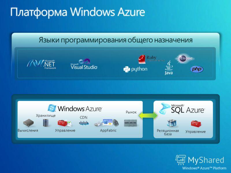 Windows ® Azure Platform Языки программирования общего назначения Вычисления Хранилище Управление Реляционная база Рынок AppFabric CDN Управление