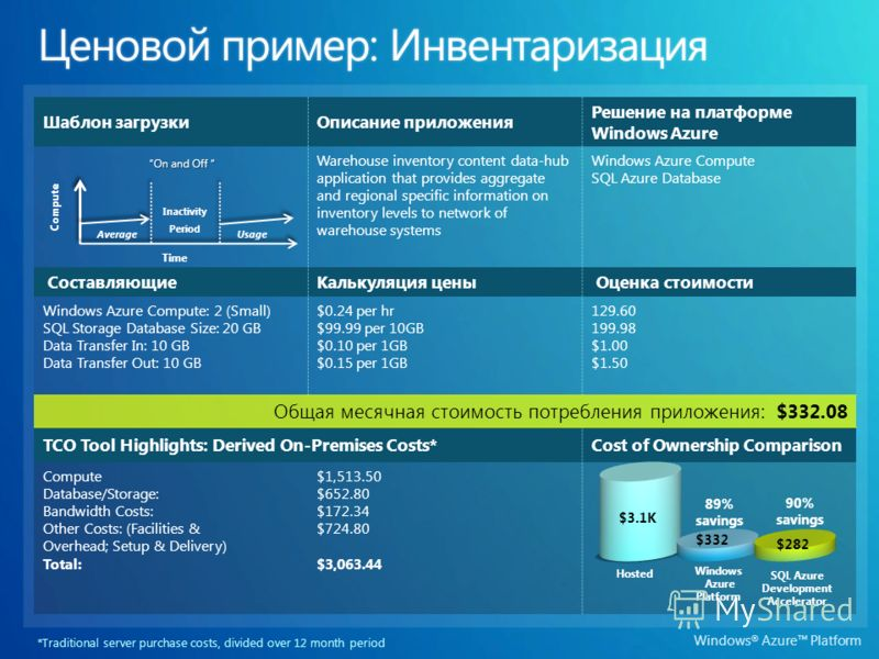 Windows ® Azure Platform Шаблон загрузкиОписание приложения Решение на платформе Windows Azure Warehouse inventory content data-hub application that provides aggregate and regional specific information on inventory levels to network of warehouse syst