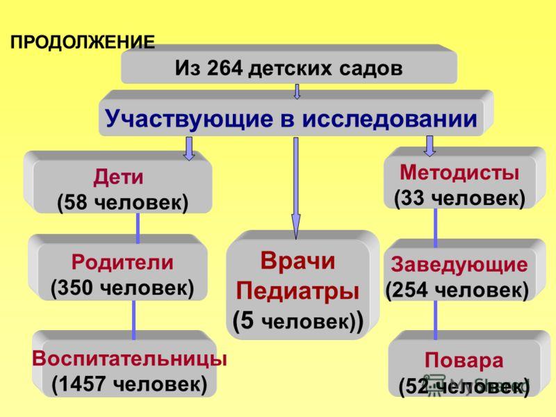 Участвующие в исследовании Дети (58 человек) Родители (350 человек) Воспитательницы (1457 человек) Meтодисты (33 человек) Заведующие (254 человек) Повара (52 человек) Из 264 детских садов Врачи Педиатры (5 человек) ) ПРОДОЛЖЕНИЕ
