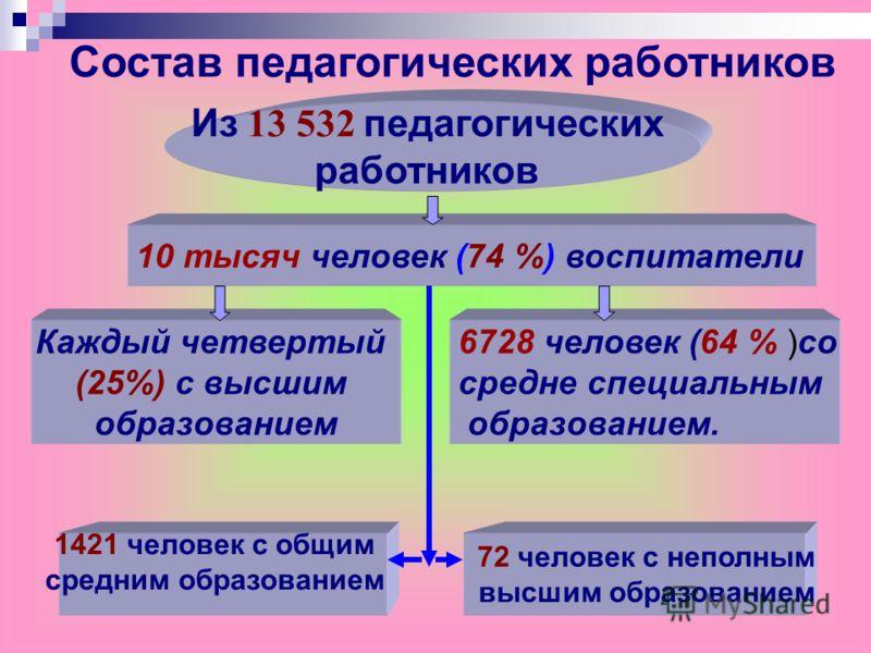 Из 13 532 педагогических работников 10 тысяч человек (74 %) воспитатели Каждый четвертый (25%) с высшим образованием 6728 человек (64 % )со средне специальным образованием. Состав педагогических работников 1421 человек с общим средним образованием 72