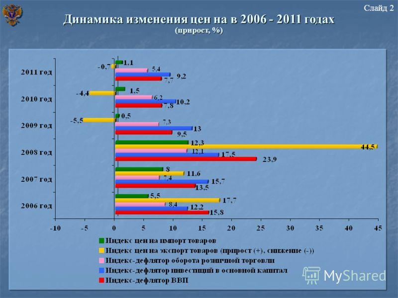 Динамика изменения цен на в 2006 - 2011 годах (прирост, %) Слайд 2
