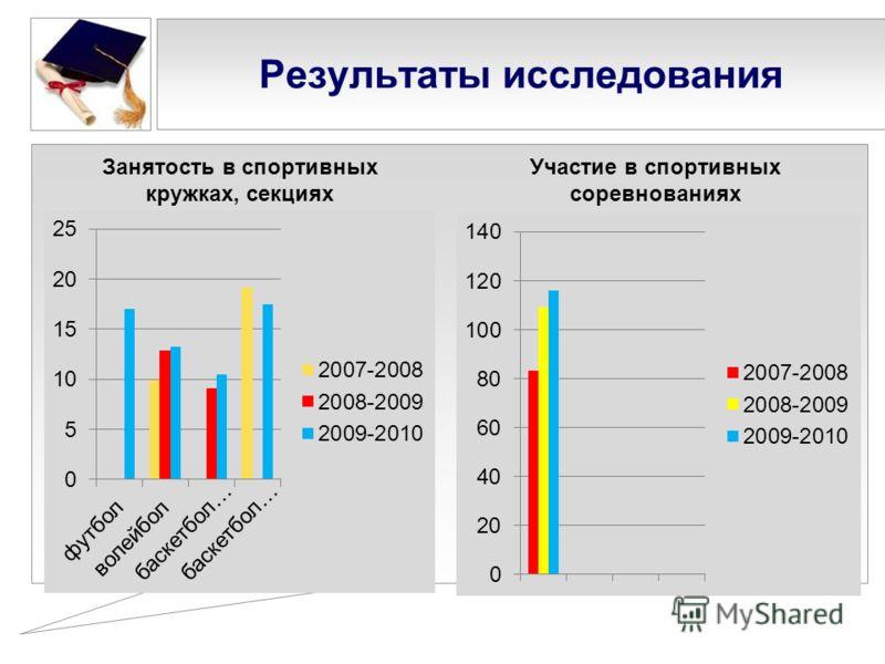 Результаты исследования Занятость в спортивных кружках, секциях Участие в спортивных соревнованиях