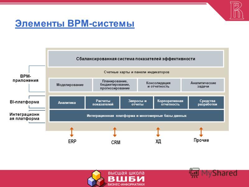 Элементы BPM-системы BI-платформа ERP CRM ХД Прочие Сбалансированная система показателей эффективности Аналитика Расчеты показателей Запросы и отчеты Корпоративная отчетность Средства разработки Интеграционная платформа и многомерные базы данных Счет