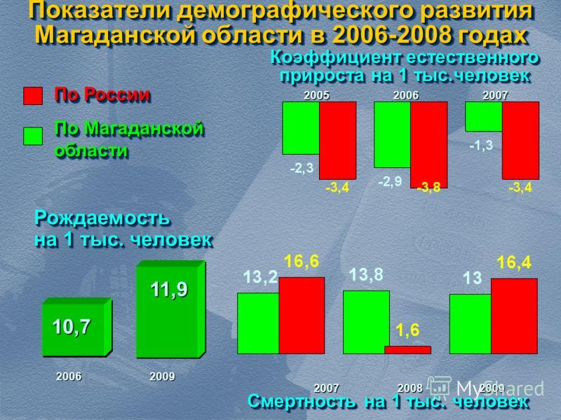1111 Показатели демографического развития Магаданской области в 2006-2008 годах Рождаемость на 1 тыс. человек Рождаемость Смертность на 1 тыс. человек Коэффициент естественного прироста на 1 тыс.человек 10,7 11,9 2006 2009 2007 2008 2009 2005 2006 20