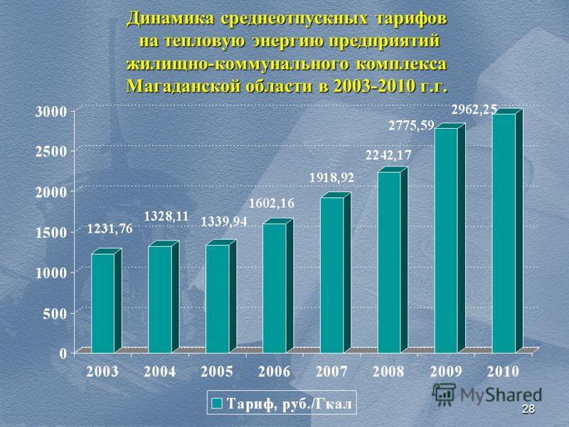 28 Динамика среднеотпускных тарифов на тепловую энергию предприятий жилищно-коммунального комплекса Магаданской области в 2003-2010 г.г.