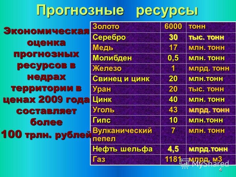 44 Прогнозные ресурсы 1181 млрд. м3 Газ 4,5млрд.тонн Нефть шельфа 7 млн. тонн Вулканический пепел 10млн.тоннГипс 43 млрд. тонн Уголь 40 млн. тонн Цинк 20 тыс. тонн Уран 20млн.тонн Свинец и цинк 1 млрд. тонн Железо 0,5 млн. тонн Молибден 17 Медь 30 ты