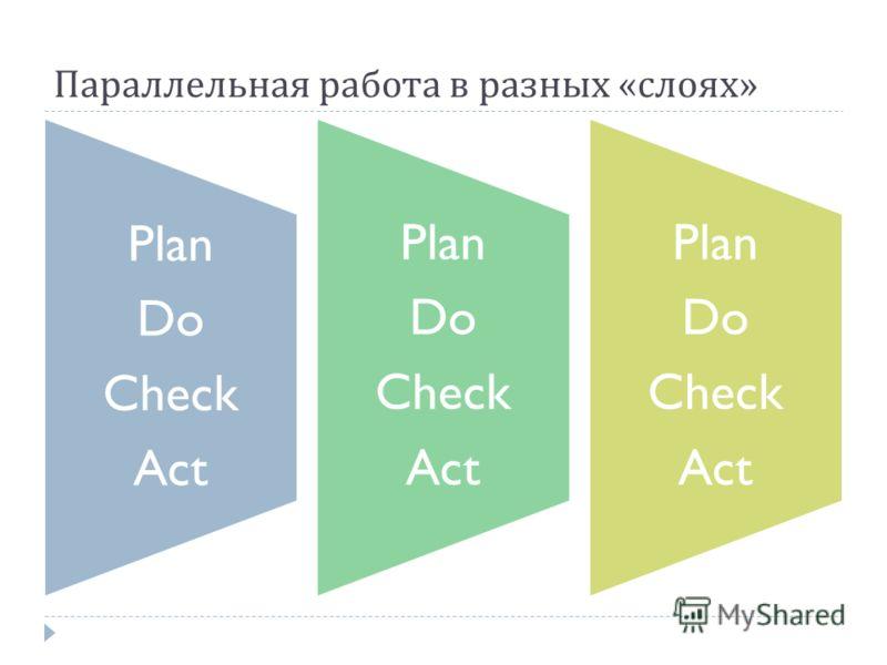 Параллельная работа в разных « слоях » Plan Do Check Act Plan Do Check Act Plan Do Check Act