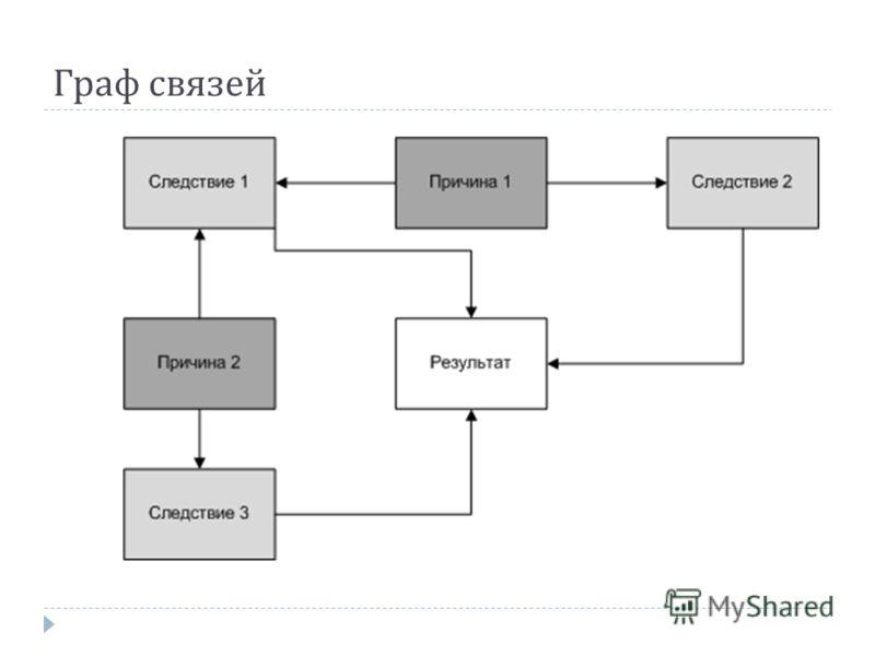 Граф связей